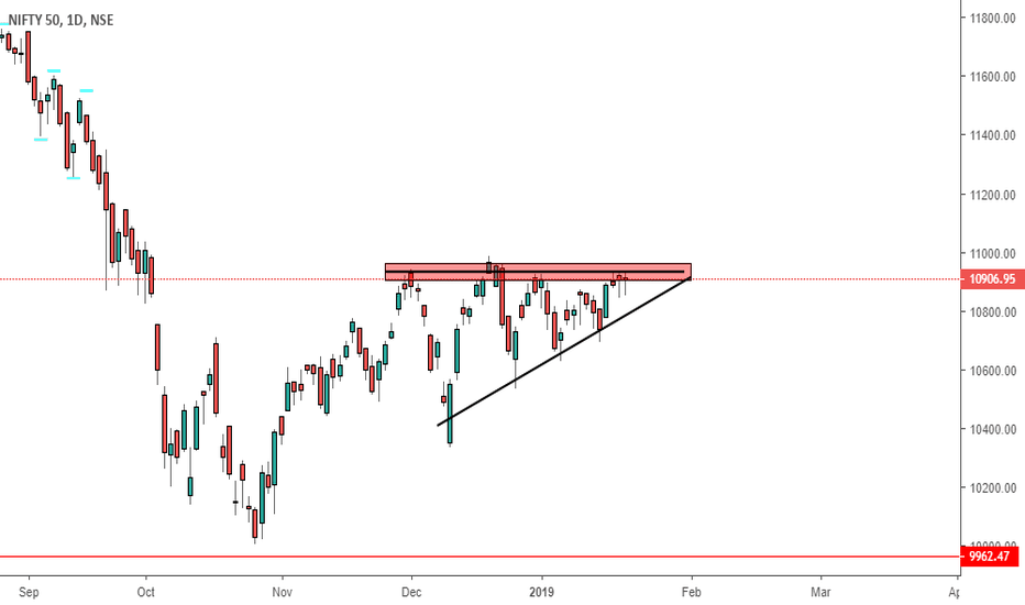 NIFTY: BREAKOUT ON THE WAY
