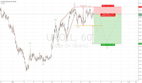 UKOIL: Short Crude oil Brent