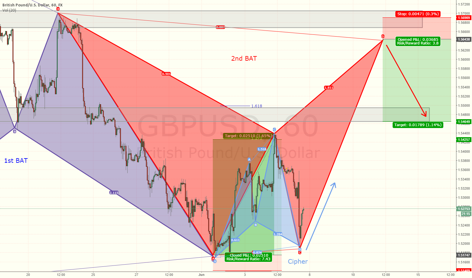 GBPUSD - Bat -> Cipher -Bat