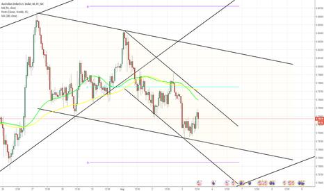 AUDUSD: AUD/USD confirms patterns