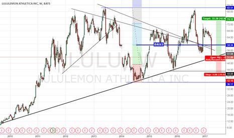 LULU: Lululemon momentum comes to a screeching halt