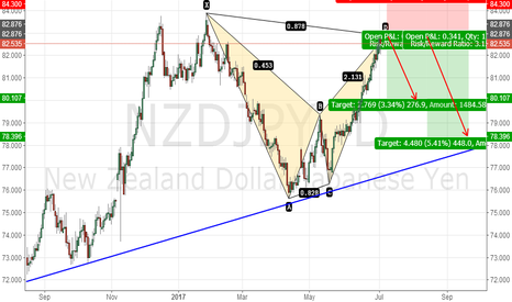 NZDJPY: NZDJPY BEARISH BAT PATTERN D
