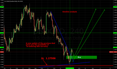 USDCAD: USD CAD buy again