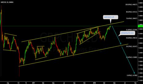 GBPCHF: GBPCHF Watch for for sell