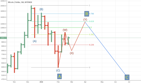 BTCUSD: BTCUSD - short medium long term