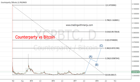 XCPBTC: Counterparty vs Bitcoin good investment