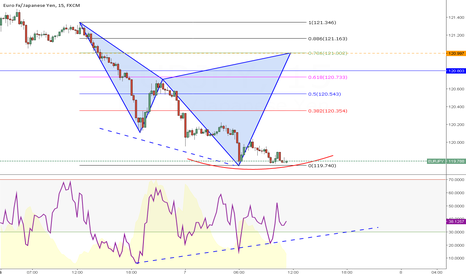 EURJPY: Week 6 (Day2)--- EURJPY let's see Divergence form