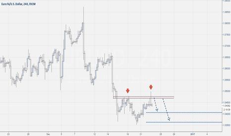 EURUSD: Eur-Usd Short Pattern Pin Bar