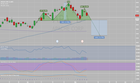 APA: Possible Head and Shoulder forming on Apache