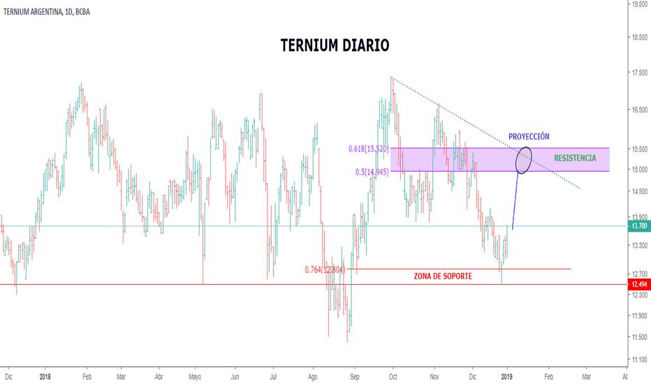 TXAR: Ternium Argentina TXAR en condiciones de retomar alza