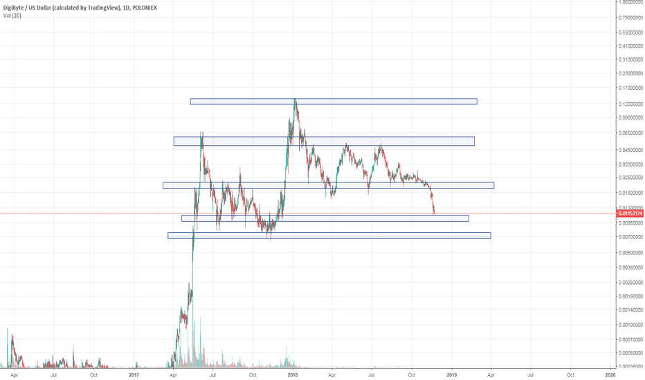 DGBUSD: DGB support and resistance zones
