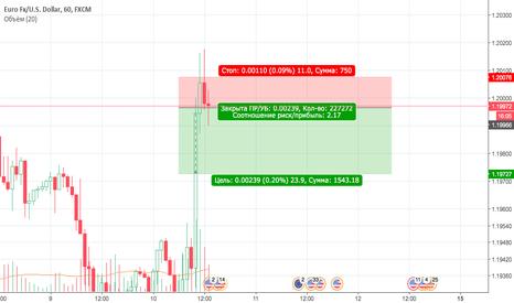 EURUSD: Короткая продажа EUR/USD