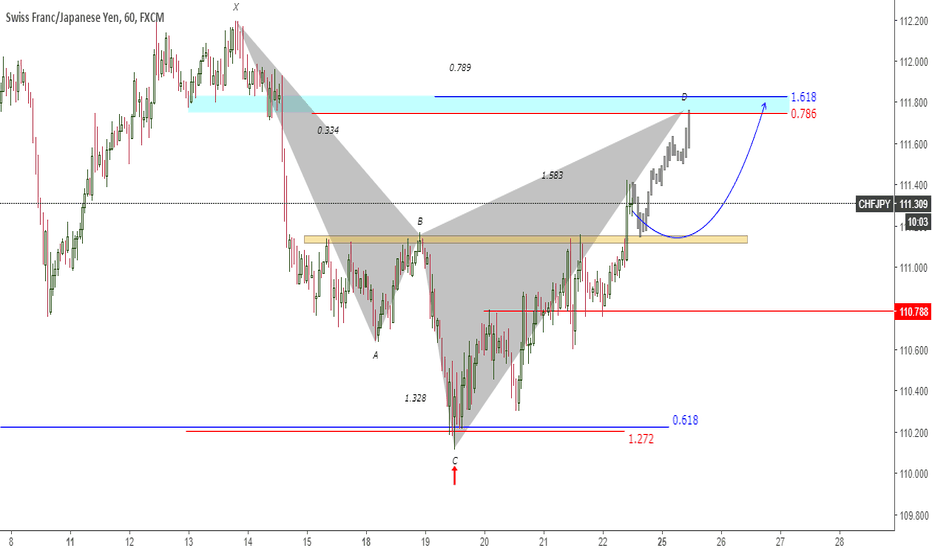 CHFJPY: CHFJPY Upside Target and Potential Pattern