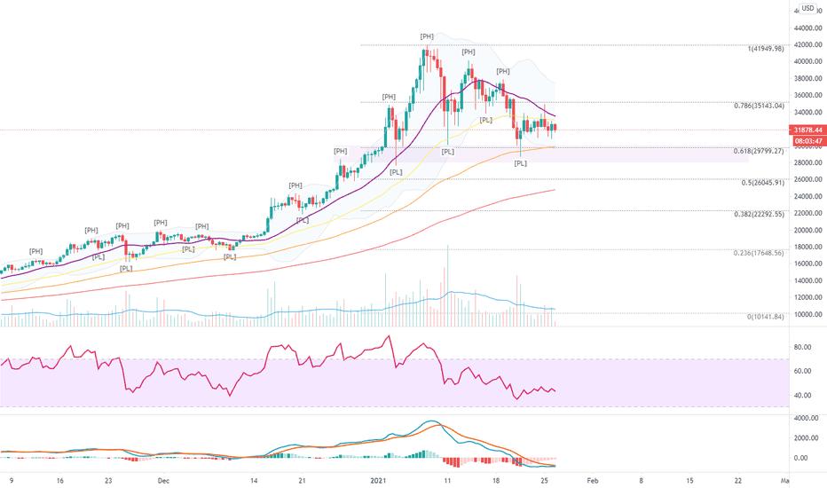 bitcoin usd chart befektetés