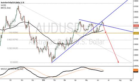 AUDUSD: Trend Pull Back