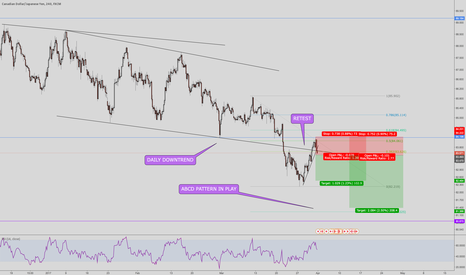 CADJPY: CADJPY Simple breakout and retest