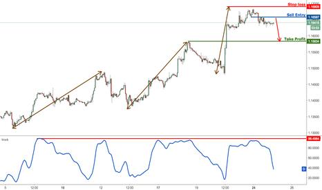EURUSD: EURUSD dropping nicely, remain bearish for a further drop