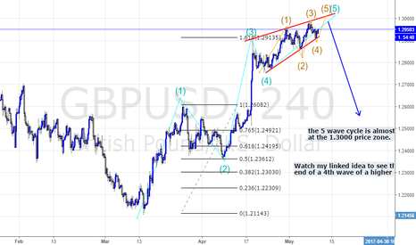GBPUSD: THE 5TH WAVE IS A ENDING DIAGONAL.