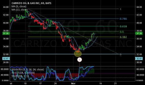 CRZO: short for the short term, long for the long term