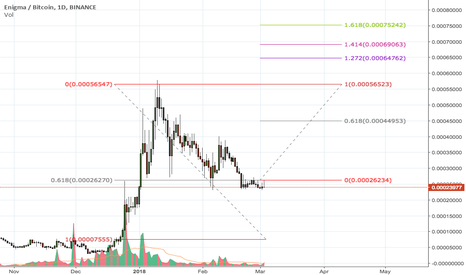 ENGBTC: Enigma Perfect Retracement with 300% Gaing