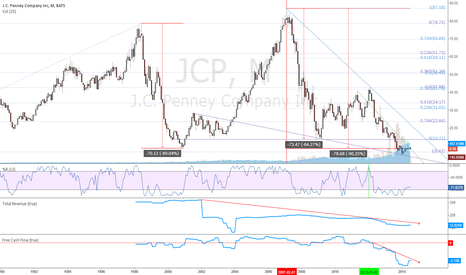 JCP: $JCP - monthly chart