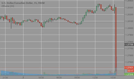 USDCAD: USD CAD (покупка) 1.2755