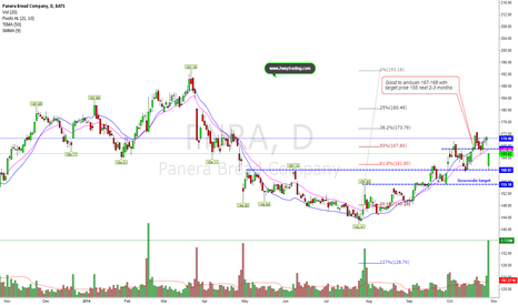 PNRA: Upside limited but still possible (target price: 155)