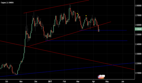 XCUUSD: COPPER(XCUUSD) MAY TEST 2.4350 LEVEL