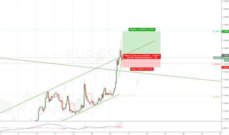 EURUSD: PullBack en 50%
