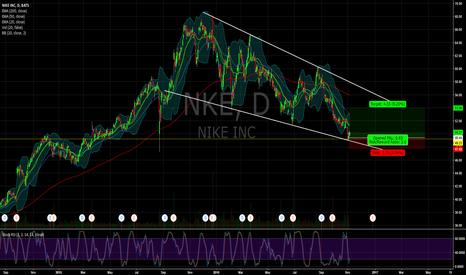 NKE: $NKE