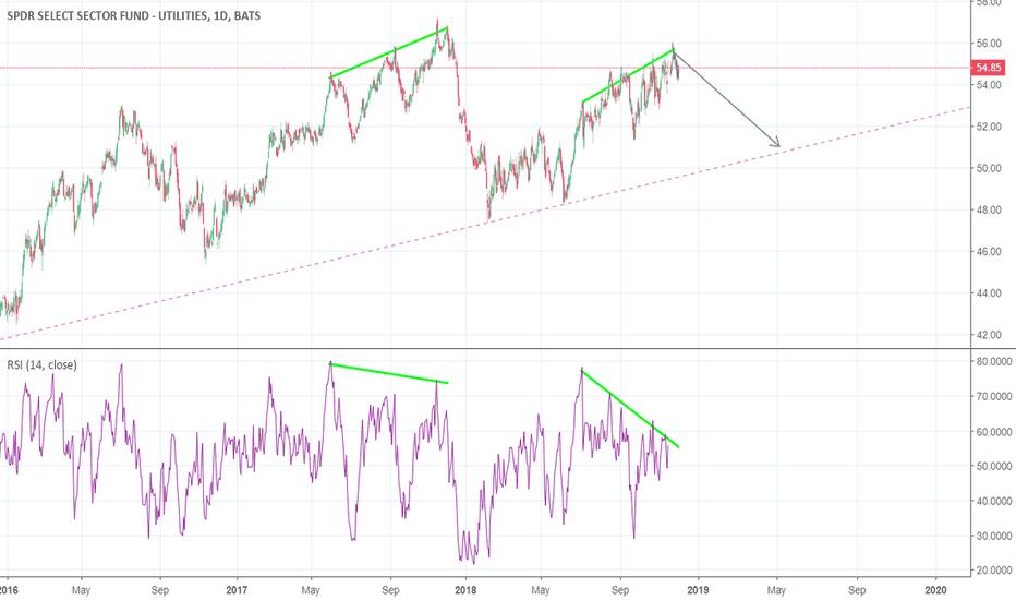 XLU: XLU Bearish Divergence Patterns