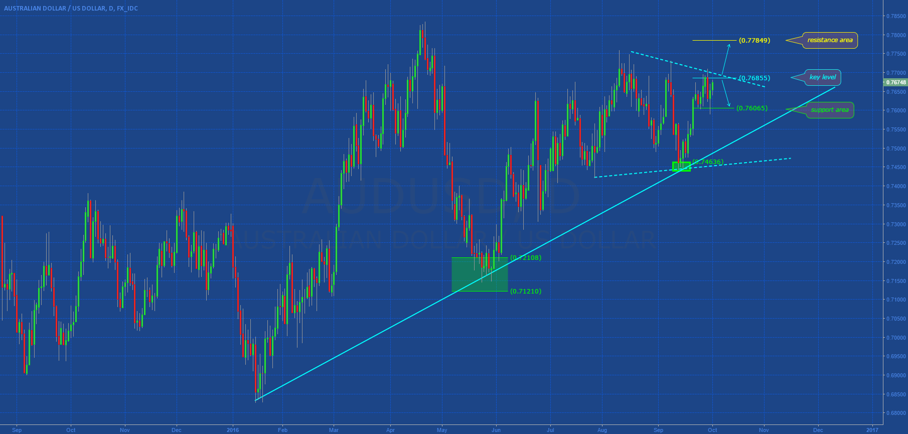 AUDUSD: KEY WEEK (...waiting RBA!)