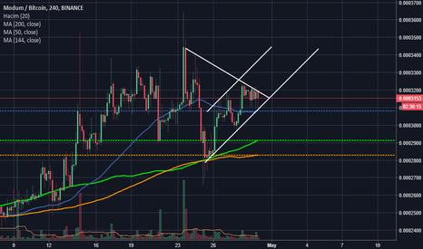 MODBTC: MOD yükselen kanal ve üçgen