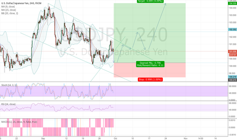 USDJPY: Trading USDJPY over the next week or two