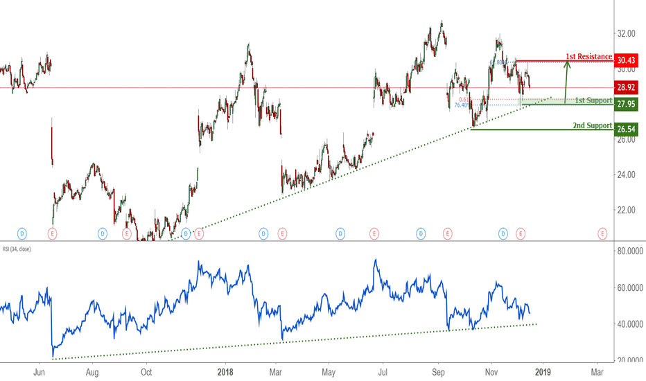 KR: KR Approaching Support, Potential Bounce!