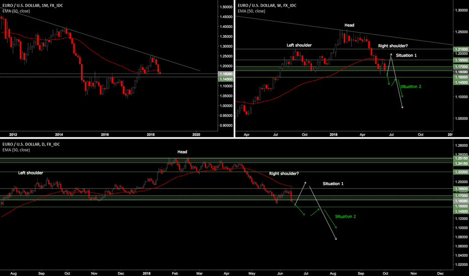 EURUSD: EUR/USD - WHERE I SEE PRICE GOING FROM HERE
