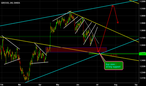 GBPUSD: MY PLAN FOR GBPUSD