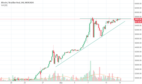BTCBRL: Bitcoin batendo na porta dos 57000