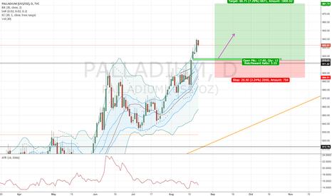 PALLADIUM: Palladium, daily: Long, Window continuation pattern