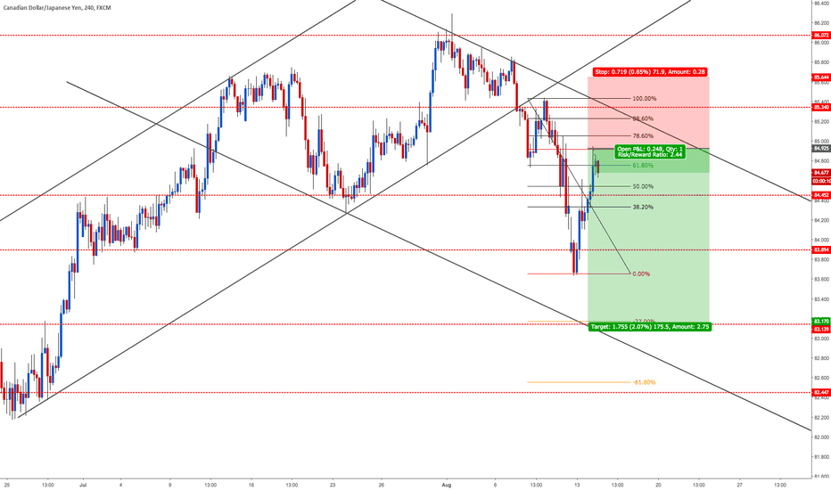 CADJPY: SELL GOING SHORT AGAIN