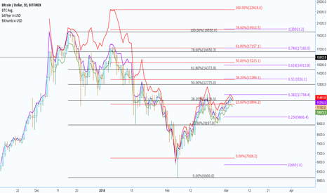 BTCUSD: Fibonacci Retracements for Bitfinex, Bithumb, bitFlyer in USD