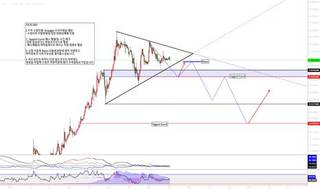 NXTUSDT: NXTUSDT (넥스트 코인) 가격 수렴진행 (Triangle) 트라이앵글 패턴