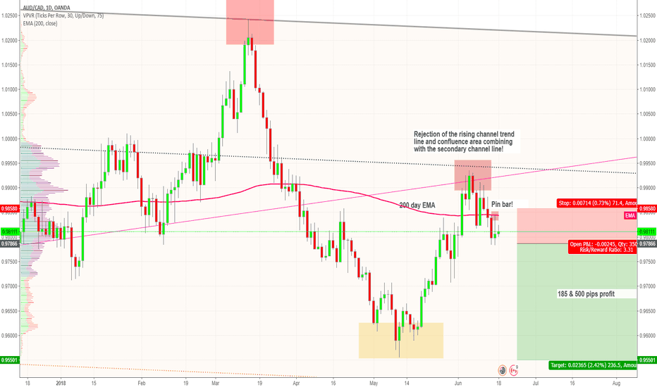 AUDCAD: AUD / CAD - Sell the commodity pair - SHORT to 500 pips