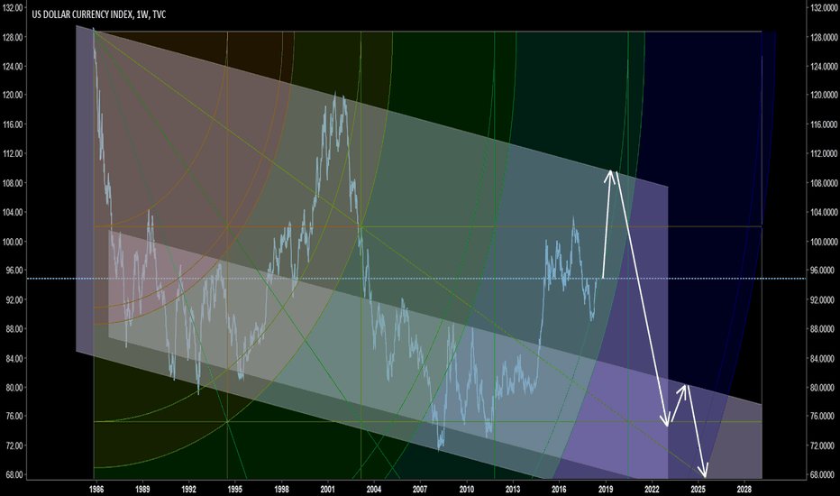 DXY: Dollar follows the past patterns...