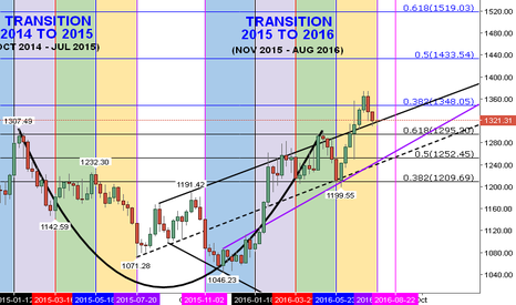 XAUUSD: GOLD POSITION STATUS (GPS) ON THE DAY TO 63