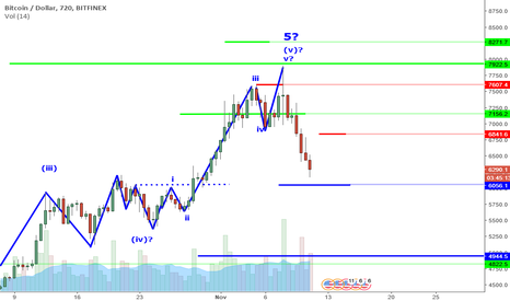 BTCUSD: BTCUSD Perspective And Levels: Is This A Good Time To Buy?