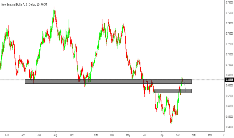 NZDUSD: NZD/USD Technical Analysis short