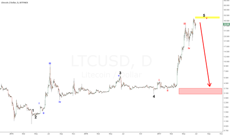 LTCUSD: LiteCoin in the Final wave
