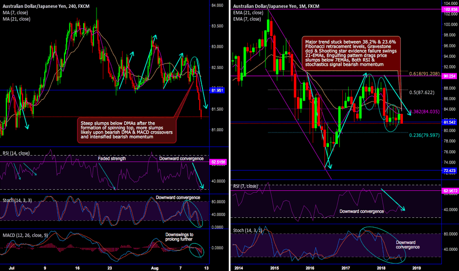 AUDJPY: AUD/JPY's Chartpack - Technicals & Trade Setup