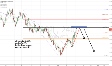 USOIL: Oil Can Short When 0.618